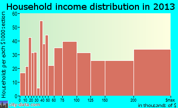 Hockessin household income distribution