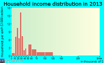 Greenwood household income distribution