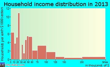 Frederica household income distribution