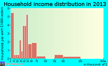 Ellendale household income distribution