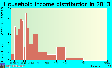 Dagsboro household income distribution