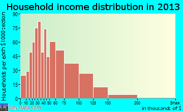 Brookside household income distribution