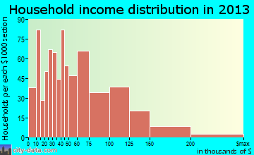 Bear household income distribution