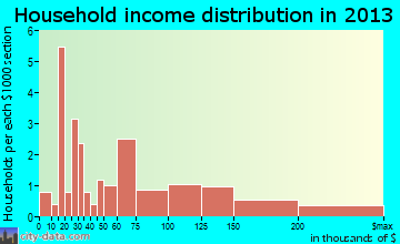 Ardentown household income distribution
