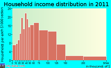 Red Lion household income distribution