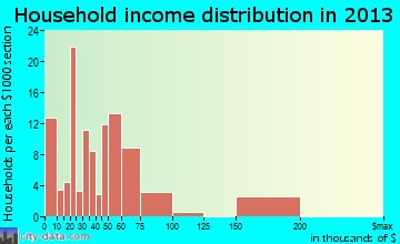 Inverness Highlands North household income distribution