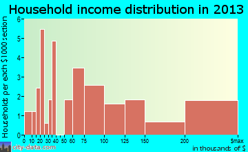 Jupiter Inlet Colony household income distribution