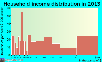 Key Biscayne household income distribution