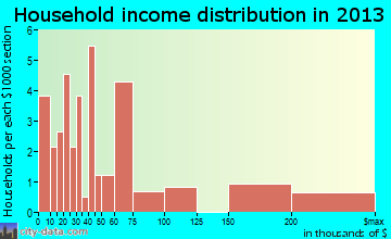Key Colony Beach household income distribution