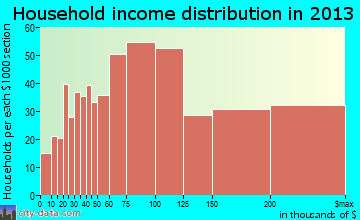Keystone household income distribution