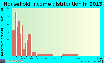 Labelle household income distribution