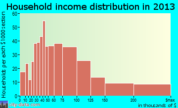 Lakeland Highlands household income distribution