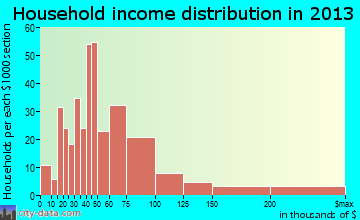 Lake Sarasota household income distribution
