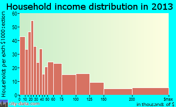 Lauderdale-by-the-Sea household income distribution