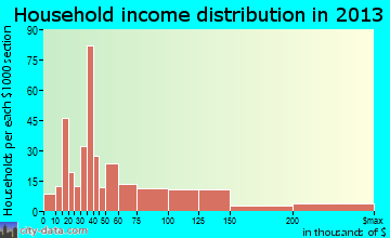 Lely Resort household income distribution