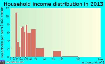 Limestone Creek household income distribution