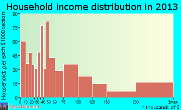 Lighthouse Point household income distribution