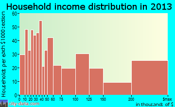 Longboat Key household income distribution