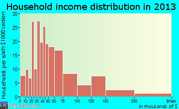 Mary Esther household income distribution