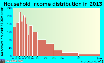 Merritt Island household income distribution