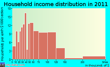 Mission Bay household income distribution