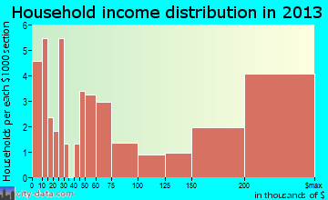 North Key Largo household income distribution