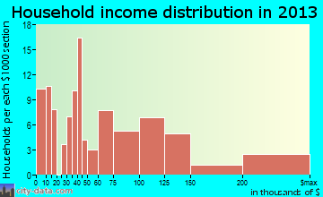 Oakland household income distribution