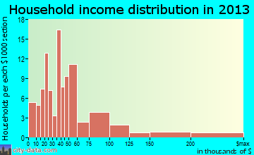 Palm Beach Shores household income distribution