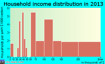 St. Leo household income distribution