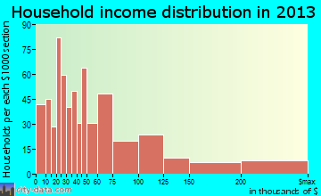 St. Pete Beach household income distribution