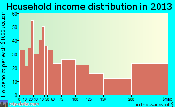Sanibel household income distribution