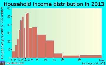 Satellite Beach household income distribution