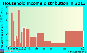 Sea Ranch Lakes household income distribution