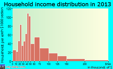 Southchase household income distribution