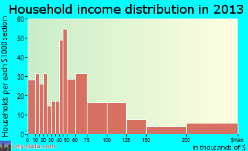 South Patrick Shores household income distribution