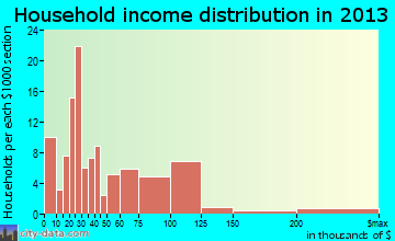 Tangerine household income distribution