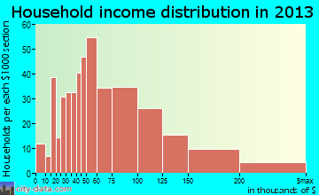Trinity household income distribution