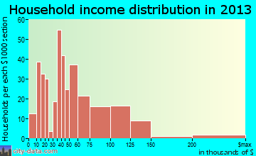 Valparaiso household income distribution
