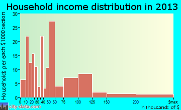 Villano Beach household income distribution