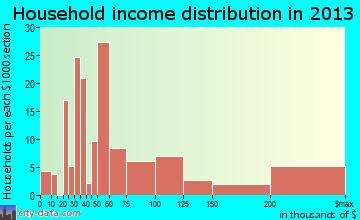 Vineyards household income distribution
