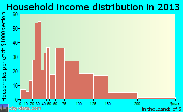 Wedgefield household income distribution