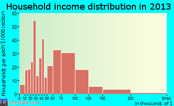 Southside household income distribution