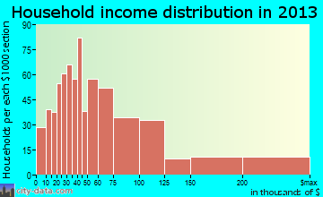 Atlantic Beach household income distribution
