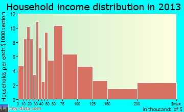 Atlantis household income distribution
