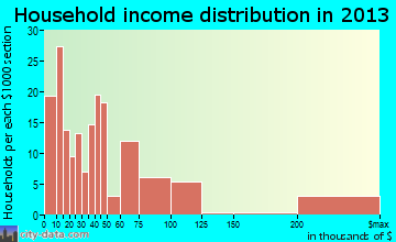 Bal Harbour household income distribution