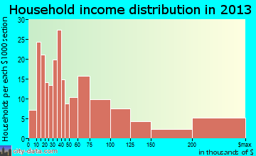 Belleair household income distribution