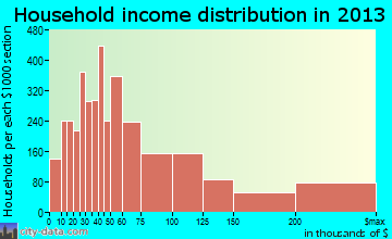 Boca Raton household income distribution