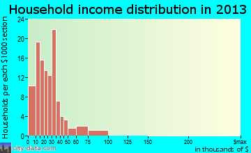 Century household income distribution