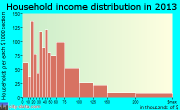 Citrus Park household income distribution