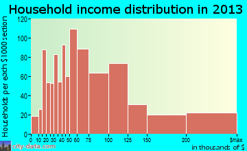 Cooper City household income distribution